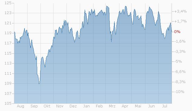 Tracker-Zertifikat auf Dividenden aus dem Weltmarkt von L&S Chart