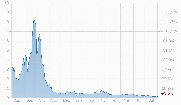 Constant Leverage Zertifikat auf Dow Jones Industrial Average Index von Société Générale Chart