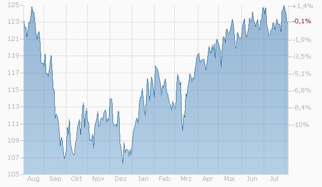 Tracker-Zertifikat auf JA - Aktien Langfristig von L&S Chart