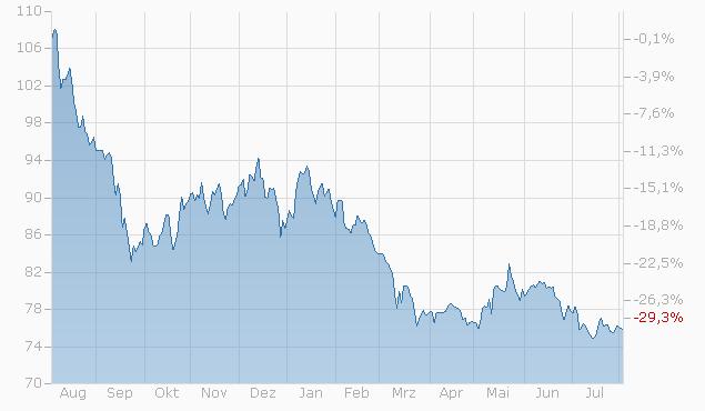 Tracker-Zertifikat auf Future Biotech Investment von L&S Chart