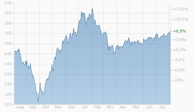 Tracker-Zertifikat auf Fundamentaldaten vor Trend von L&S Chart