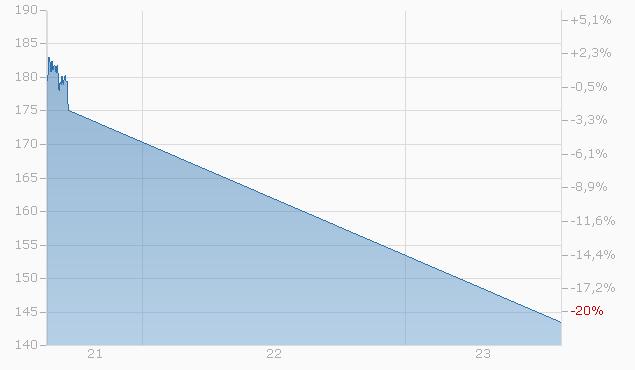 Tracker-Zertifikat auf MLG - Focus Value Investing von L&S Chart