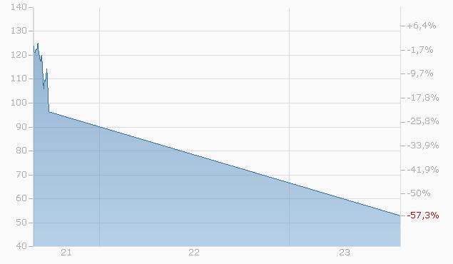Tracker-Zertifikat auf Fast Lane von L&S Chart