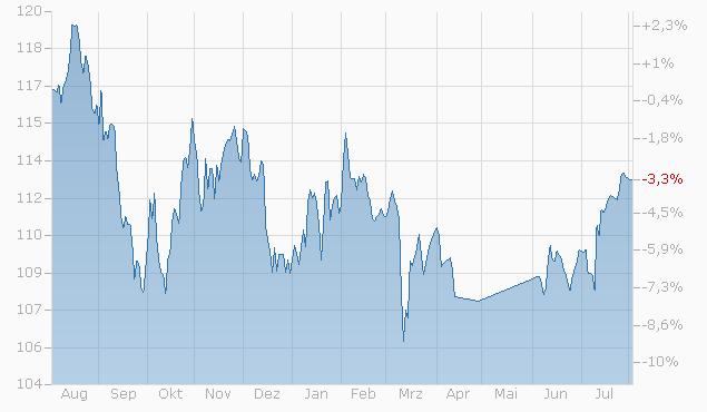 Tracker-Zertifikat auf Einfaches Aktien Scoringmodell von L&S Chart