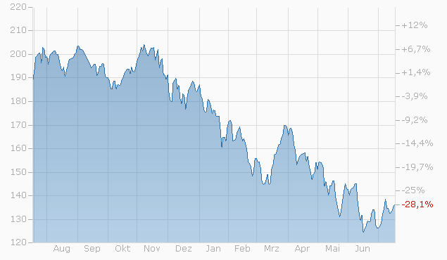 Tracker-Zertifikat auf Investment Technologie von L&S Chart