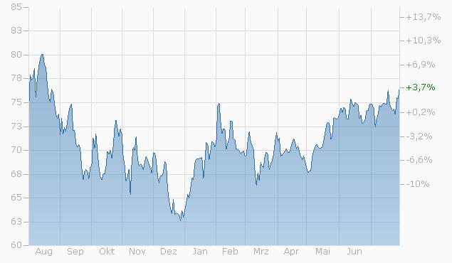 Tracker-Zertifikat auf The New Normal von L&S Chart