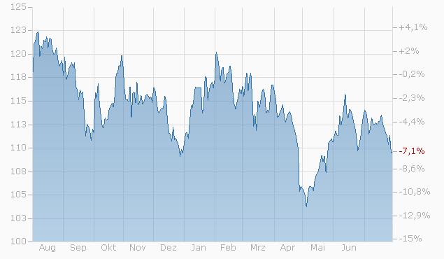 Tracker-Zertifikat auf INTERNET OF THINGS IOT smarthome von L&S Chart