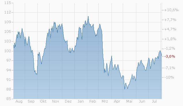 Tracker-Zertifikat auf Welt-Momentum im 6-Monats-Zyklus von L&S Chart