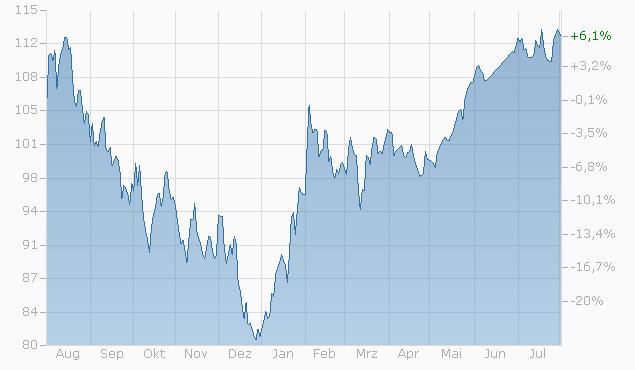 Tracker-Zertifikat auf Disruptive Krisen-Gewinner von L&S Chart