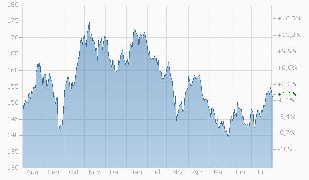 Tracker-Zertifikat auf SP Commodity Related Stocks von L&S Chart
