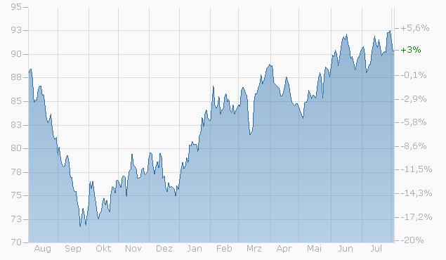 Tracker-Zertifikat auf Gaming und eSport von L&S Chart