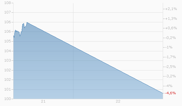 Barrier Reverse Convertible auf STMicroelectronics von LEON bis 26.09.2022 Chart