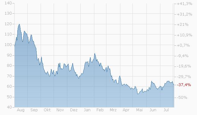 Tracker-Zertifikat auf WasserstoffSpeed von L&S Chart
