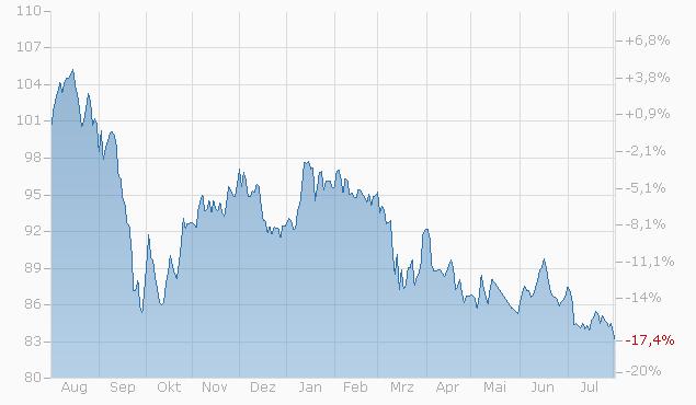Tracker-Zertifikat auf GREEN WORLD WDT von L&S Chart
