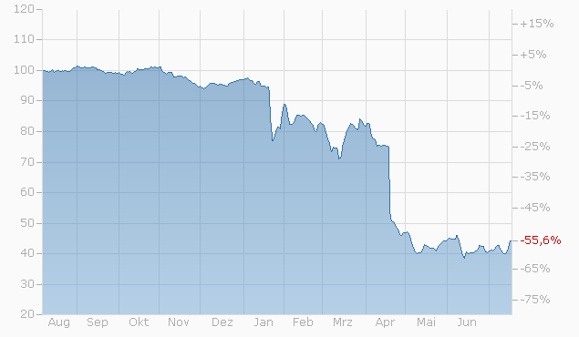 Barrier Reverse Convertible auf Apple Inc. / Netflix Inc. / Walt Disney Co. von RAI bis 30.01.2023 Chart