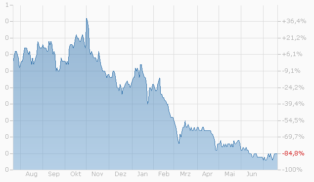 Warrant auf Credit Suisse Group AG von UBS bis 15.12.2023 Chart