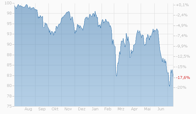 Barrier Reverse Convertible auf LafargeHolcim N / Sika AG von UBS bis 31.03.2023 Chart