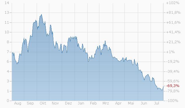 Knock-Out Warrant auf S&P 500 Index von BNPP Chart