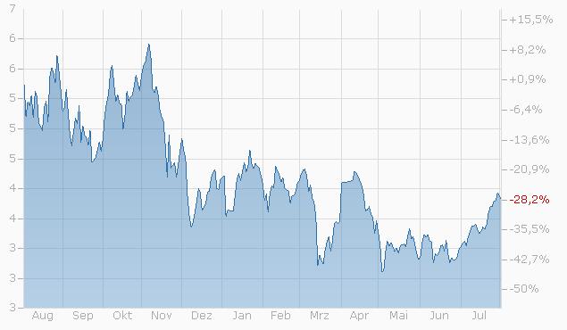 Mini-Future auf ICE Brent Crude Oil Front Month Future von BNPP Chart