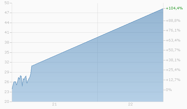 Mini-Future auf Tesla Inc. von BNPP Chart