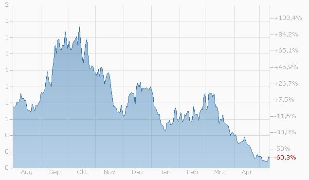 Constant Leverage Zertifikat auf Nestlé S.A. von UBS Chart
