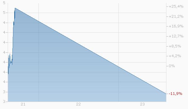 Knock-Out Warrant auf SMI von UBS Chart