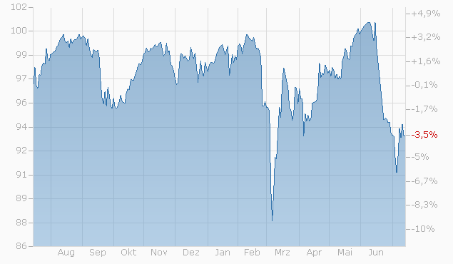 Express-Zertifikat auf LafargeHolcim Ltd. / Roche AG / Swiss Life Hldg. N / UBS Group AG von UBS bis 17.03.2023 Chart