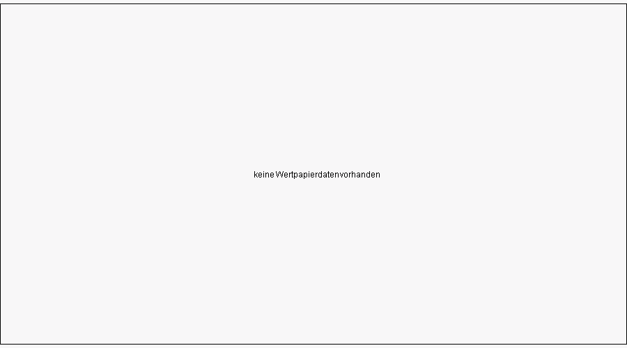 Warrant auf DAX Index von UBS bis 16.06.2022 Chart