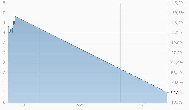 Mini-Future auf DAX Index von UBS Chart