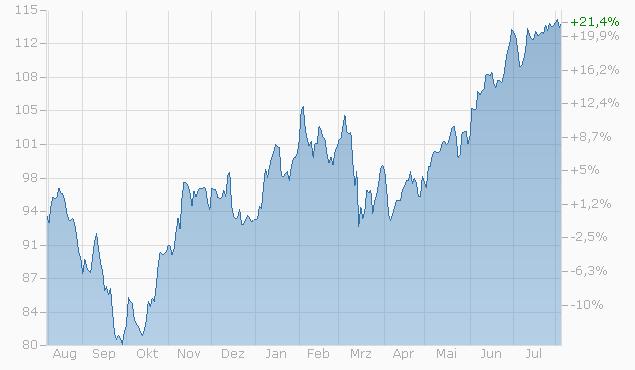 Tracker-Zertifikat auf US Infrastruktur Basket I von Zürcher Kantonalbank bis 16.04.2024 Chart
