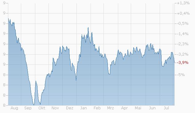Tracker-Zertifikat auf HBL Impact Strategie Wachstum Global Basket von Zürcher Kantonalbank Chart