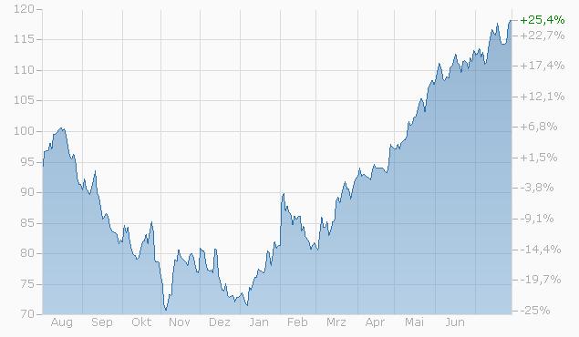 Tracker-Zertifikat auf Alphabet Inc. (A) / Amazon.com Inc. / Apple Inc. / Facebook Inc. / Microsoft Corp. von Zürcher Kantonalbank bis 14.05.2024 Chart