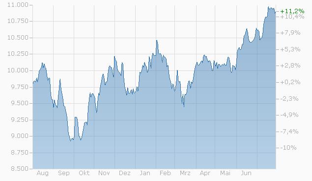 Tracker-Zertifikat auf US Quality Equities Basket XIV von Zürcher Kantonalbank bis 31.05.2024 Chart