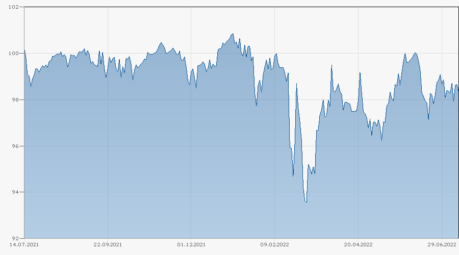 Barrier Reverse Convertible auf EURO STOXX 50 PR Index / S&P 500 Index / SMI Index von Banque Cantonale Vaudoise bis 31.03.2023 Chart
