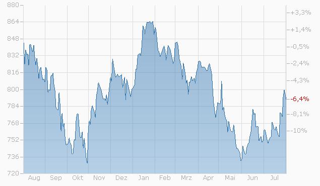 Tracker-Zertifikat auf UBS CIO China (A-share) Equity Preference List (EUR) Basket von UBS bis 24.04.2028 Chart