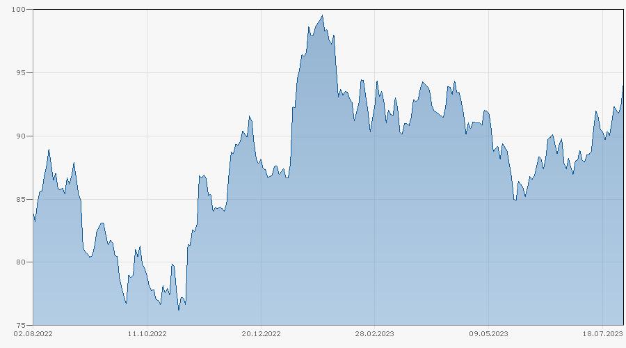 Bonus-Zertifikat auf Copper / LME Aluminium Cash / Zinc von LEON bis 30.04.2024 Chart