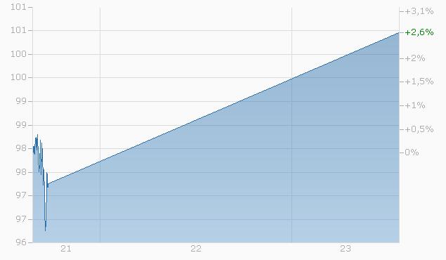Express-Zertifikat auf EURO STOXX 50 PR Index / S&P 500 Index / SMI Index von LEON bis 30.04.2024 Chart