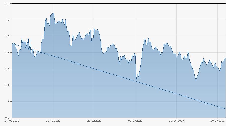 Mini-Future auf Volkswagen AG (Vz) von Bank Julius Bär Chart