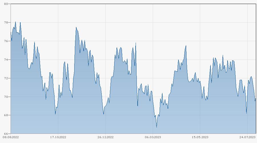 Barrier Reverse Convertible auf Givaudan / SGS S.A. Ltd. von Bank Vontobel bis 23.04.2024 Chart