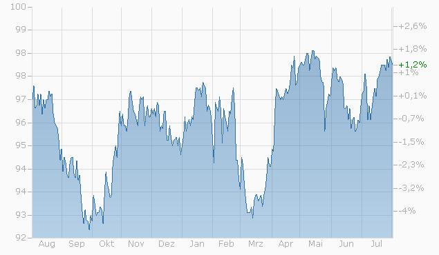 Barrier Reverse Convertible auf Nestlé / Novartis / Roche GS von Bank Vontobel bis 21.05.2024 Chart