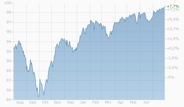 Barrier Reverse Convertible auf EURO STOXX 50 PR Index / S&P 500 Index / SMI Index von Bank Vontobel bis 27.11.2023 Chart
