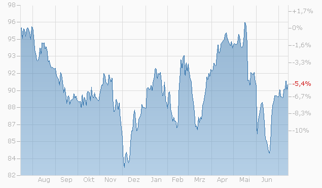 Barrier Reverse Convertible auf Kraft Heinz Co. / Mondelez International Inc. / Procter & Gamble Co. von Bank Vontobel bis 30.05.2023 Chart