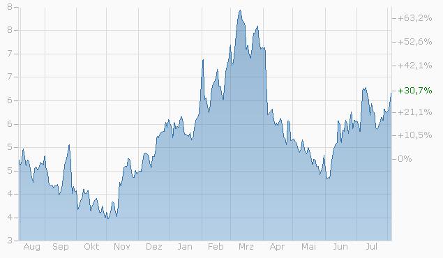Constant Leverage Zertifikat auf Roche AG von BNPP Chart