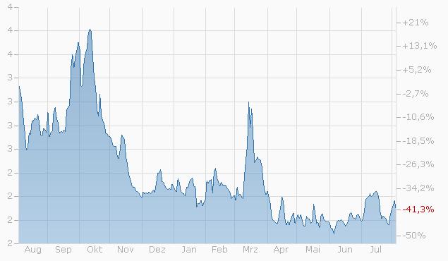 Constant Leverage Zertifikat auf Zurich Insurance Group AG von BNPP Chart
