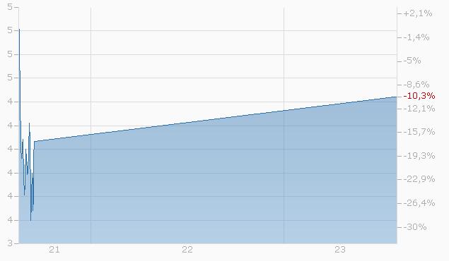 Knock-Out Warrant auf COMEX Copper Front Month Future von Bank Vontobel Chart