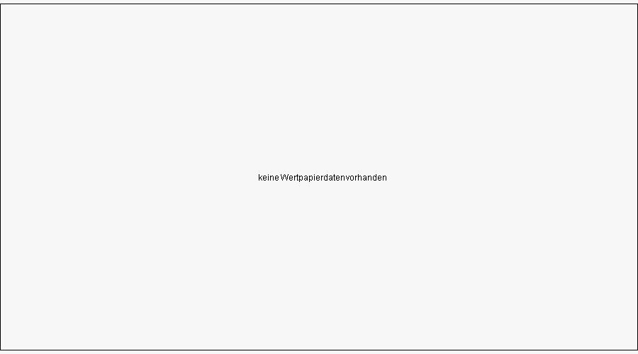 Mini-Future auf Devisen XPD/USD von Bank Vontobel Chart