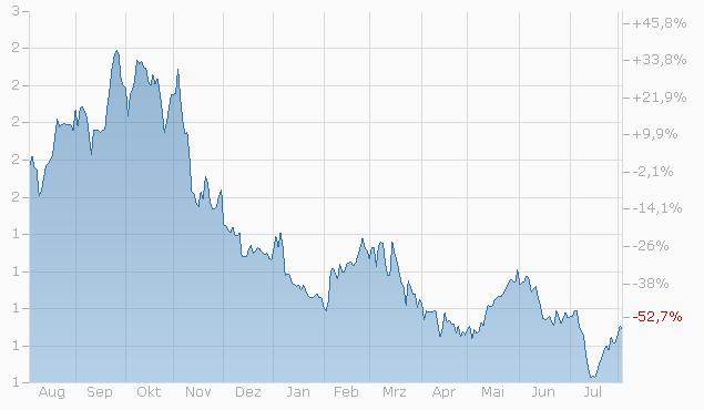 Mini-Future auf Devisen EUR/USD von Bank Vontobel Chart
