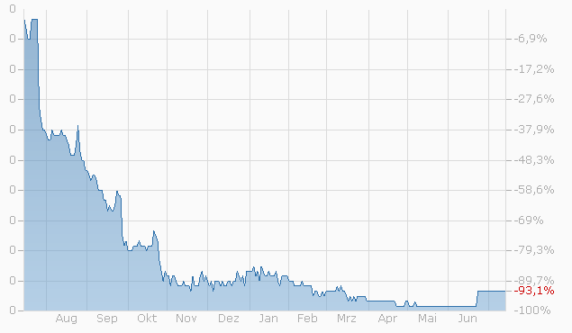 Warrant auf Logitech International SA von Bank Vontobel bis 16.06.2023 Chart