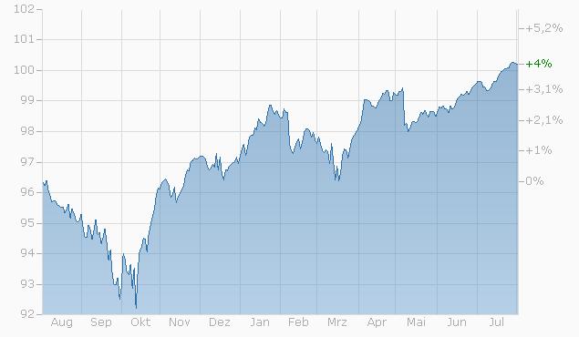 Barrier Reverse Convertible auf Nestlé / Novartis / Roche GS / Zurich von RAI bis 03.05.2024 Chart