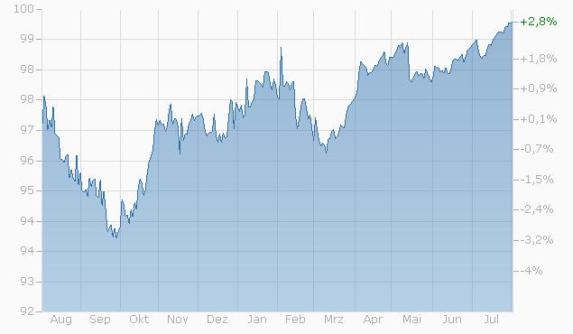 Barrier Reverse Convertible auf Nestlé / Novartis / Roche GS von RAI bis 10.05.2024 Chart